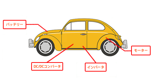 Usage examples of coils  automobiles